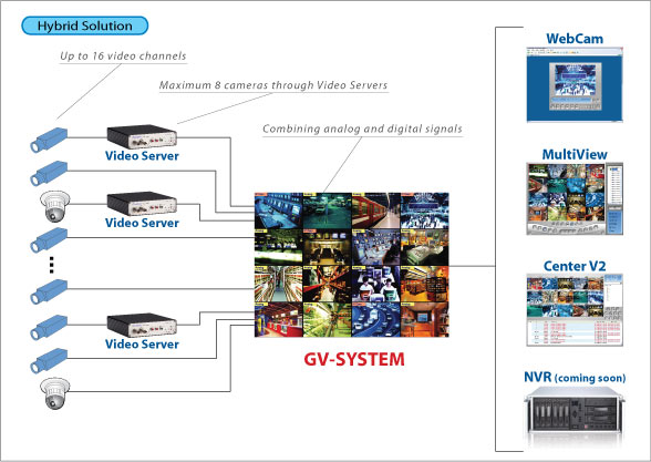The GV-Video Server is designed to digitize one or two analog video signals, then compress them and send them over an IP network to be viewed on a mobile device, saved in a storage server or processed by a digital surveillance system.