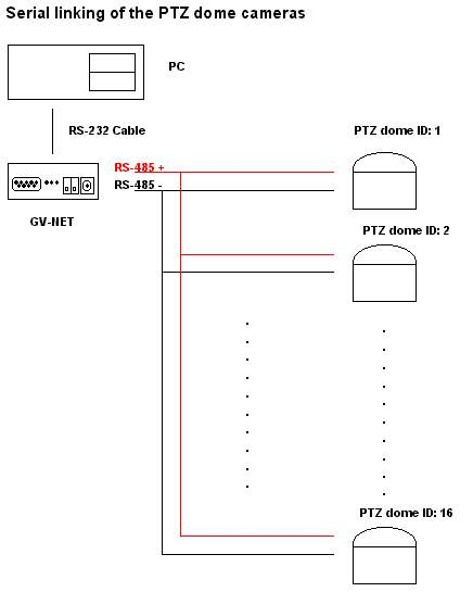 Products likewise 10 2016 as well Pelco Spectra Iii Wiring Diagram also JPZUqT49vjA in addition 171189605064. on pelco spectra 3 wiring